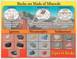 Types Of Rocks Chart