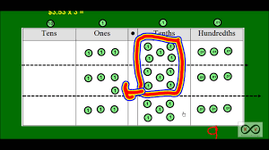 Draw Place Value Disks On The Place Value Chart Hand Picked Place Value Chart For Division Place Value Chart