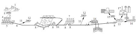 Реферат Повышение эксплуатационной надежности магистральных  Рисунок 1 Типовая схема расположения оборудования магистрального газопровода