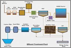 Process Flow Diagram Of Water Treatment Plant Best Diagram