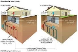 geothermal heat pump. Unique Pump Geothermal Energy Using Heat Pump In Geothermal Heat Pump