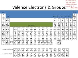 Periodic Table. Metals Conductors (of heat & electricity) Shiny ...