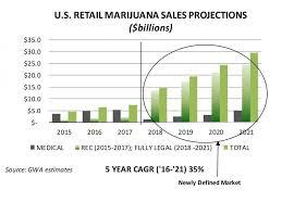 Retail Marijuana Could Hurt Medical Marijuana