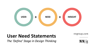 Point Of View Statement Design Thinking User Need Statements