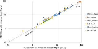 rapid extraction of total lipids and
