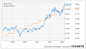 My 10 Favorite Resources For Dividend Growth Investing