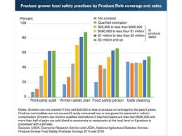 Us Greater Shares Of Larger Produce Growers Use Food Safety