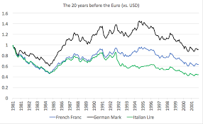 How Different Were The German Mark French Franc And