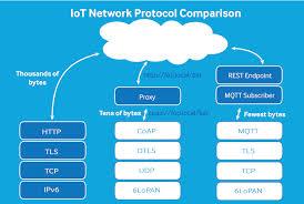 iot protocols iot 101 networks samsung artik iot platform