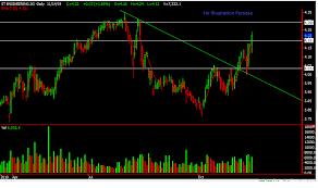 Singaporehumblestock A Free Sharing Trading Blog Where We