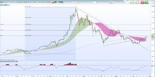 Bitcoin Cash Price Live Chart Bitcoin Btc Price Hits Resistance Bitcoin Cash Bch Soars