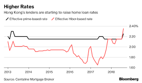 Hong Kong Mortgage Rates Rise Most Since 2013 Bloomberg