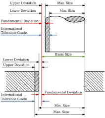 Hole And Shaft Tolerance Chart Pdf Production Drawing Wikipedia