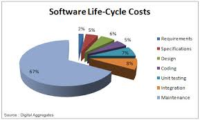 software maintenance explain software maintenance