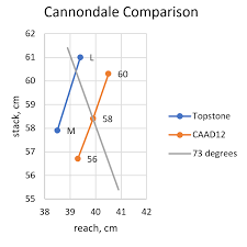 Cannondale Caad12 Size Chart Cannondale Topstone 2019 Is Released Page 4 Weight Weenies