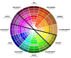 complementary color scheme - colors from wedges opposite one another on the  color wheel
