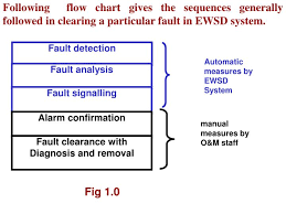 Ppt Fault Detection Powerpoint Presentation Free Download