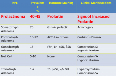 Prolactin Level Chart Pituitary Disorders Flashcards Cram Com