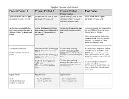 Chart Of Present Past And Past Participle Perfect Tenses Verb Chart Present Perfect 1 Present Perfect 2
