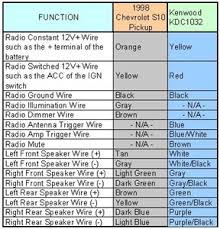 kenwood stereo wiring diagram color code kenwood kenwood car stereo wiring color codes wiring diagram on kenwood stereo wiring diagram color code