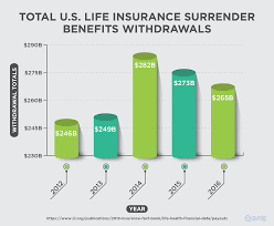 total u s life insurance surrender benefits withdrawals from 2016 2016
