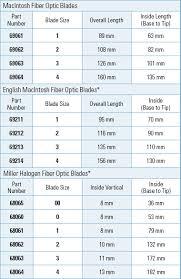 Welch Allyn Fiber Optic Laryngoscopes