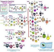 54 Best All The Tamagotchi Growth Images Virtual Pet