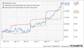 Caterpillar Stock Price Chart Caterpillar Stock Booming Momentum And Rising Expectations