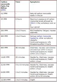 Carbon Monoxide Ppm Chart 62 Competent Gaf Hydrostop Color Chart