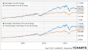 Better Dividend Stock Enbridge Vs Transcanada Corp