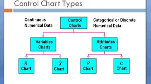 Variables Control Charts