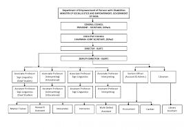 Indian Sign Language Chart Organisation Chart Indian Sign Language Research And