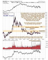 Investing Silver Chart Silver Price Is A Coiled Spring Continue Accumulating More