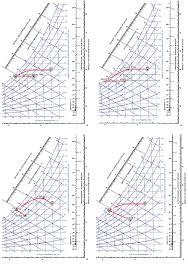 Psychrometric Chart Dehumidification A Dx System And Dx Systems With Enhanced Dehumidification
