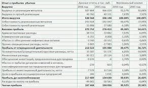 Анализ отчета о прибылях и убытках fin plan org Пример вертикального анализа отчета о прибылях и убытках