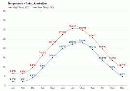 Baku Climate Chart Baku Azerbaijan Detailed Climate Information And Monthly