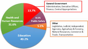 Pie Chart Of Where Tax Dollars Go Virginia Dpb Frequently Asked Questions