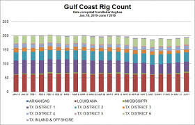 Count By 7 Chart Chart Gulf Coast Rig Count As Of June 7 2019 Hart Energy