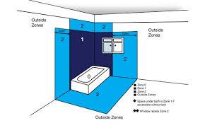 diagram of bathroom showeroom zones