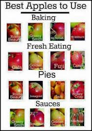 Awesome Pie Chart Pie Apple Recipes Food Recipes