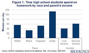 Analyzing The Homework Gap Among High School Students