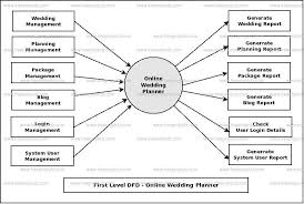 Wedding Diagram Online Wedding Planner Dataflow Diagram Dfd Freeprojectz
