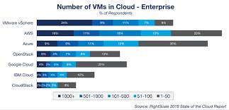 Top Cloud Providers 2018 How Aws Microsoft Google Ibm