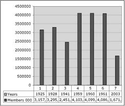Freemason Organization Chart About Time