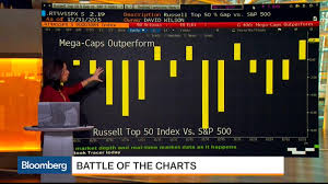 Battle Of The Charts Bloomberg S P 500 Outperformed By Mega Caps 2 2 This Year Bloomberg