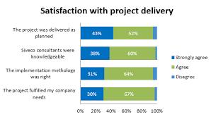 Satisfaction Survey Report 2016 Customer Satisfaction Survey Report Smart O M Newsletter