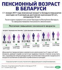 Пенсионный возраст в Беларуси Новости Новости Беларуси  Пенсионный возраст в Беларуси
