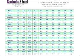 Blood Glucose Levels Chart Normal Fasting Blood Sugar Chart Laredotennis Co