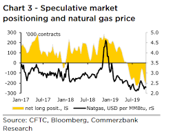 Natural Gas Futures Rally To Highest Finish This Month