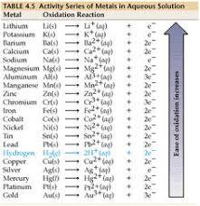 65 Symbolic Activity Chart Chemistry